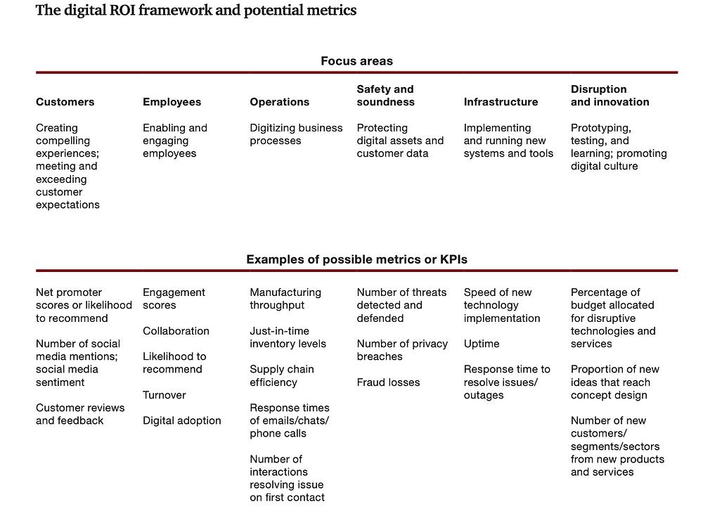 A digital ROI framework (Source: PwC)