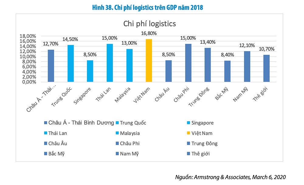 Chi phí logistics trên GDP năm 2018