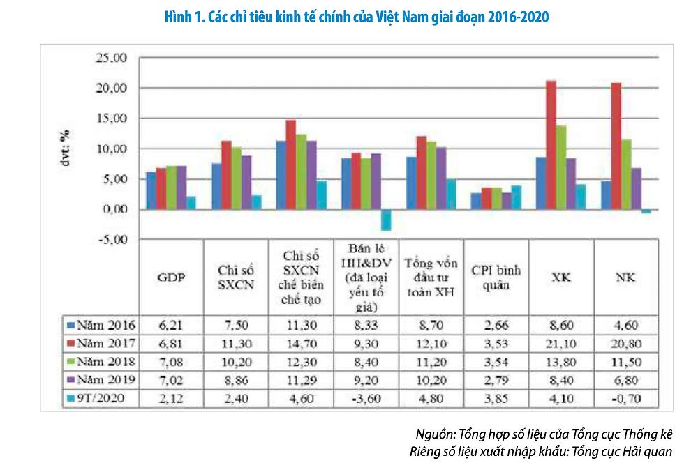 Các chỉ tiêu kinh tế chính của Việt Nam giai đoạn 2016-2020