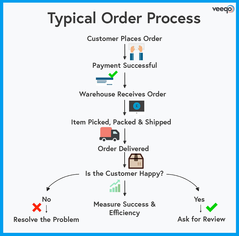 A typical order management process (Source: Veeqo)