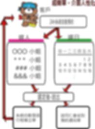 自動預約單流程.png