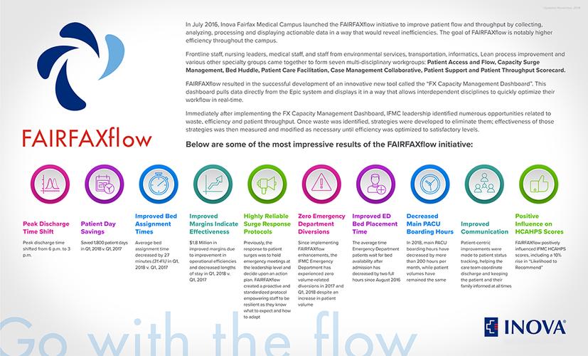 FAIRFAXflow Infographic