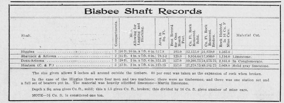 Shaft sinking records Bisbee Arizona