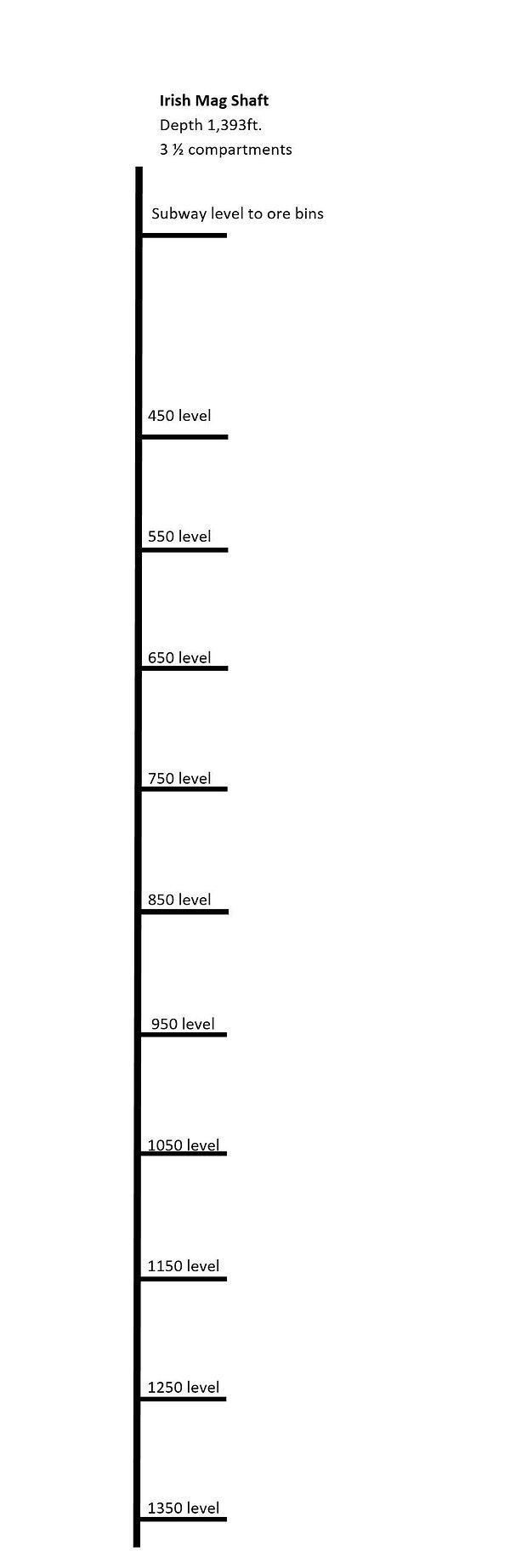 Diagram of Irish Mag Shaft Bisbee, Arizona