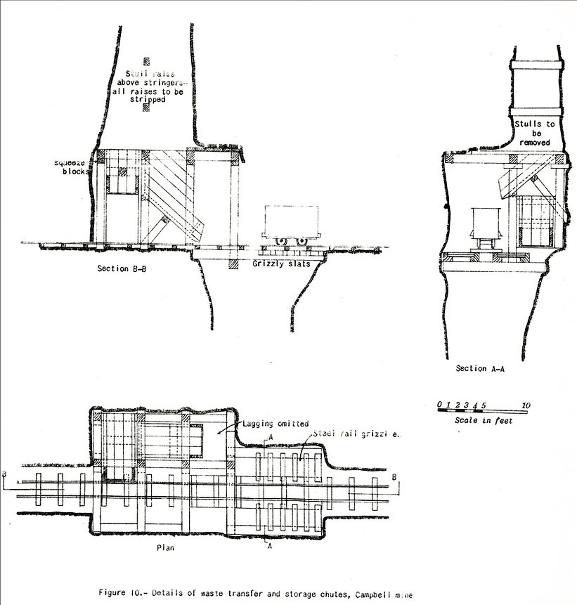 Pocket and chute designs for the porphyry car