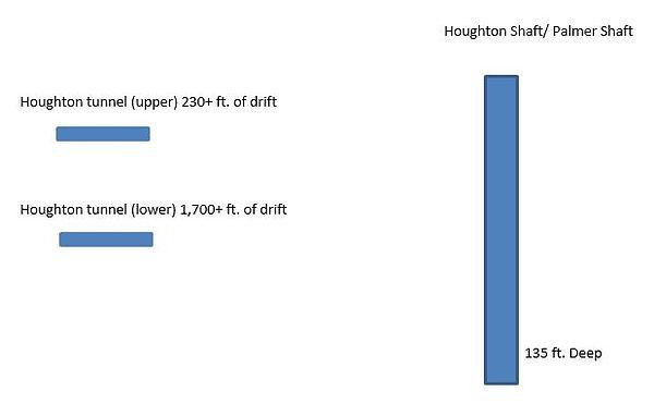 Diagram of the  Houghton Development Company Bisbee Az