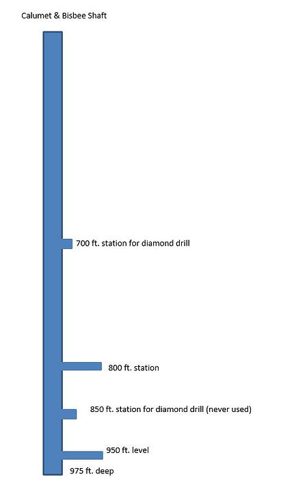 Diagram showing levels in Calumet & Bisbee shaft