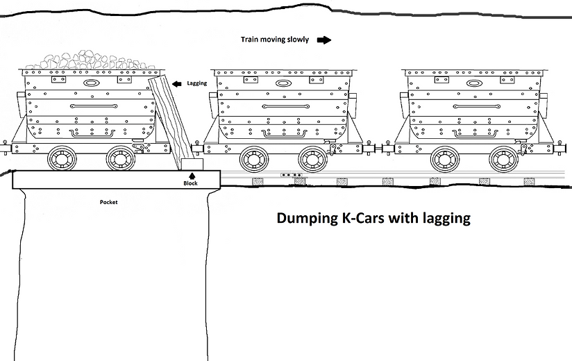 Diagram showing how to dump K-cars