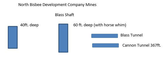 Diagram of the  North Bisbee Development Company mines