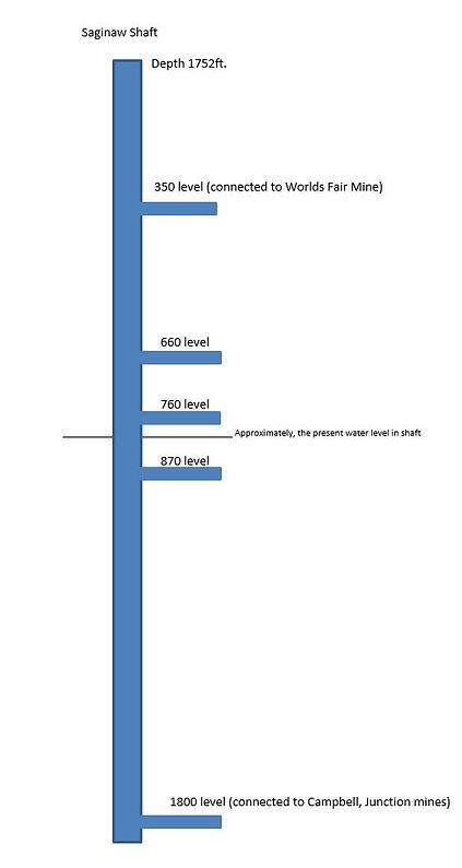 Diagram of the  Saginaw shaft Bisbee Az