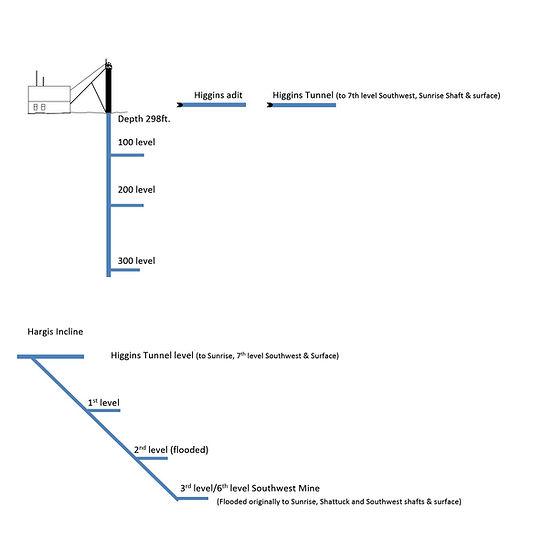 Diagram of the Higgins shaft Bisbee Arizona
