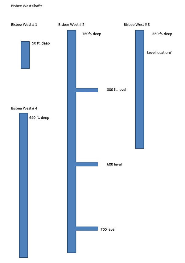 Diagram of the Bisbee West Shaft