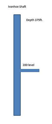 Diagram of the  Ivanhoe Shaft Bisbee Arizona
