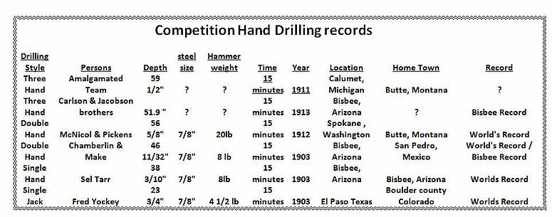 single jack and double jack hand drilling records