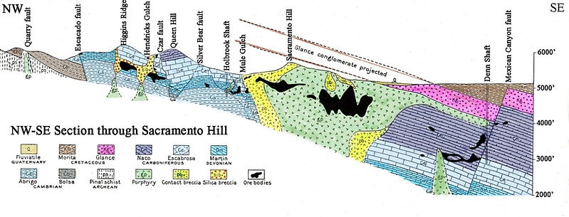 Geologic cross section looking north east, showing silica breccia/porphry connection at Bisbee
