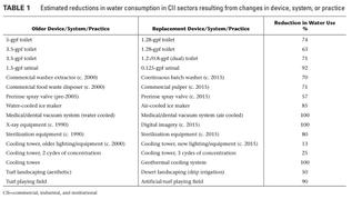 Keeping Economic Development Flowing Through Water Conservation