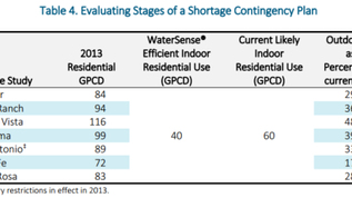 Water Conservation - Does It Increase Drought Risk? Not Necessarily