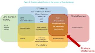 Zap to the Future: Strategic Electrification