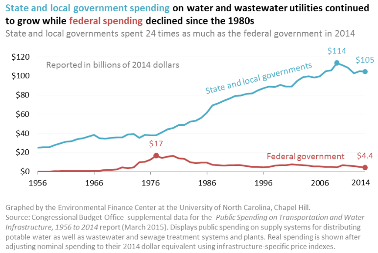 Source: UNC Environmental Finance Center