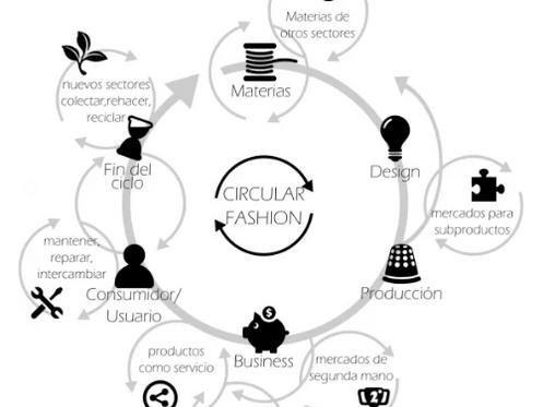 La iniciativa #SERESResponsables y la Moda Circular