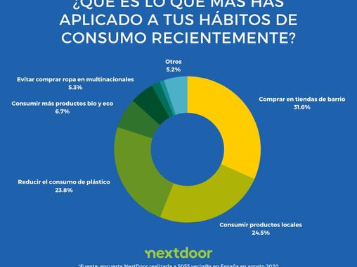 Consumo Responsable y de Proximidad - Encuesta NextDoor