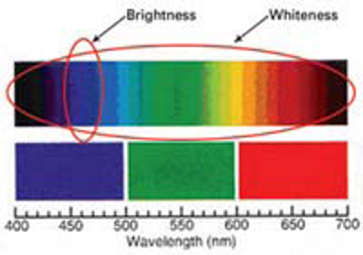How are Brightness & Whiteness related?