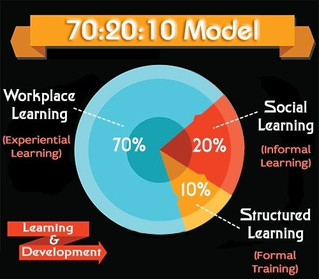 90% of learning is outside the classroom!