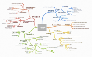 Collaborative Mindmapping