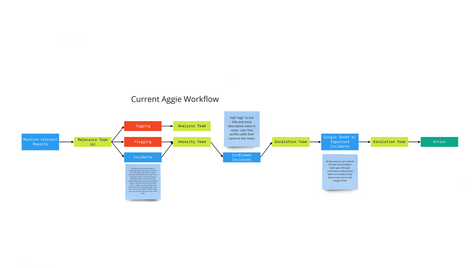 Old Aggie Workflow