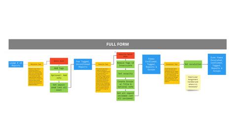New Aggie Workflow