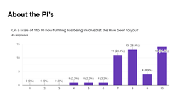 Pi Survey Insights (2).png