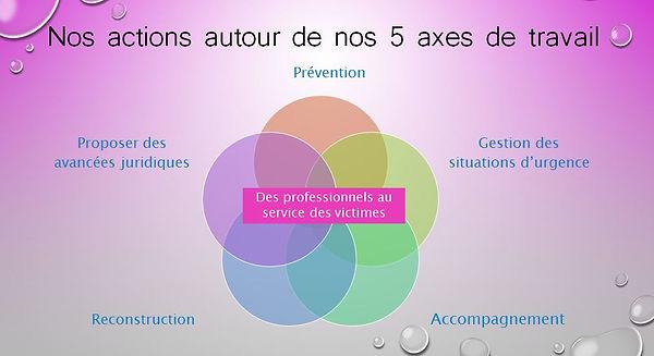Slide des 5 axes de travailV2.jpg