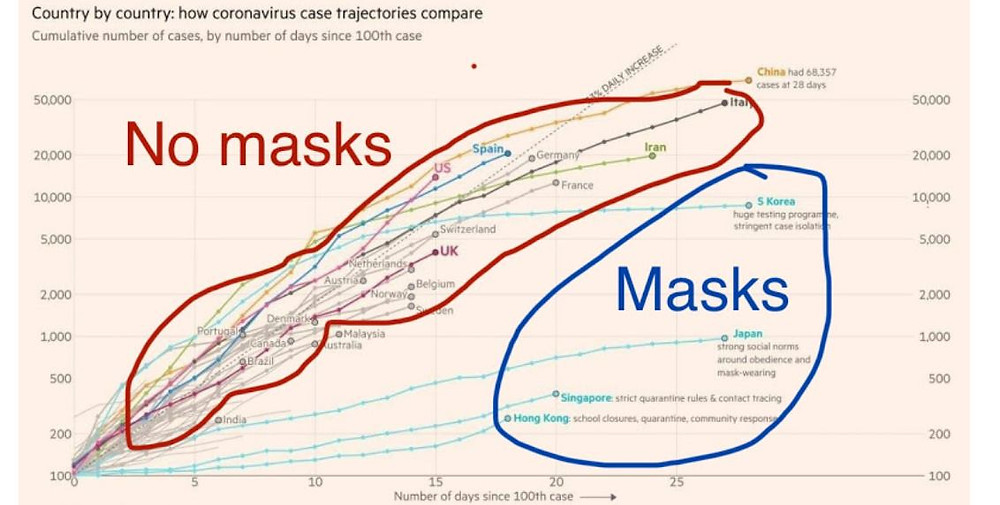Mask or no Mask?   #COVID19    Answer from JH University...