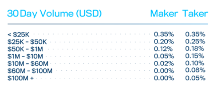 Bittrex Exchange's Tiered Trading Fee Levels