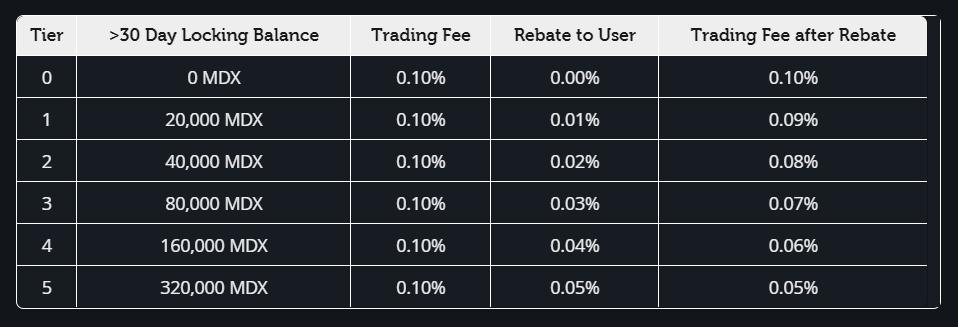 Mandala Exchange's Tiered Trading Fee Levels