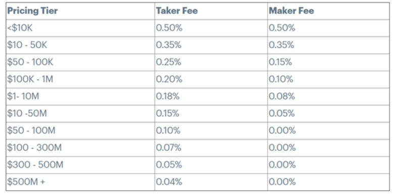 Coinbase Pro Exchange's Tiered Trading Fee Levels