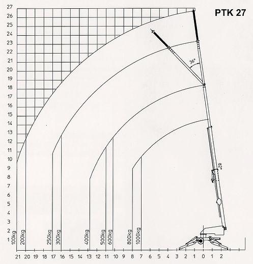 Anhängerkran Paus PTK 27 Lastdiagramm