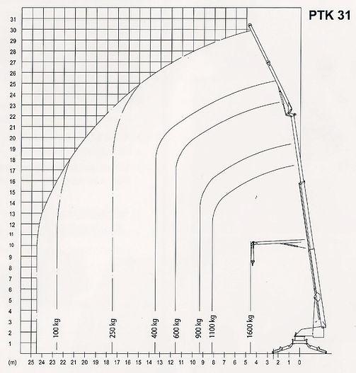 Anhängerkran Paus PTK 31 Lastdiagramm