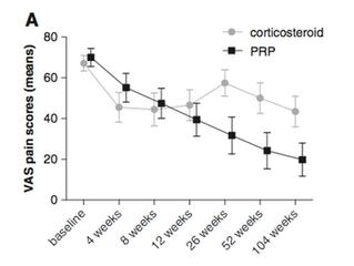 PRP (PLATELET RICH PLASMA) VS CORTICOSTERIOD TRIAL