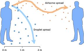 COVID-19: Aerosol vs Droplet Transmission