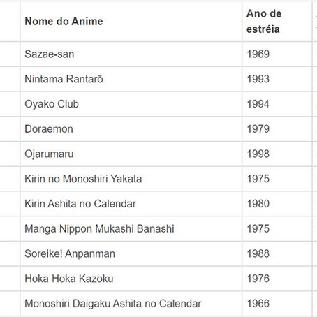 Ranking dos animes mais longos