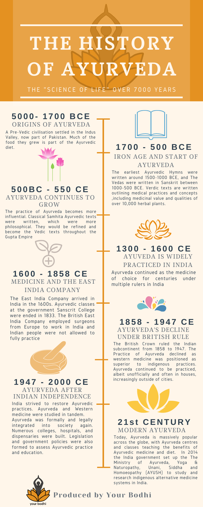 Timeline of history of Ayurveda