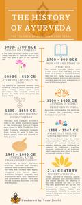 Timeline of history of Ayurveda