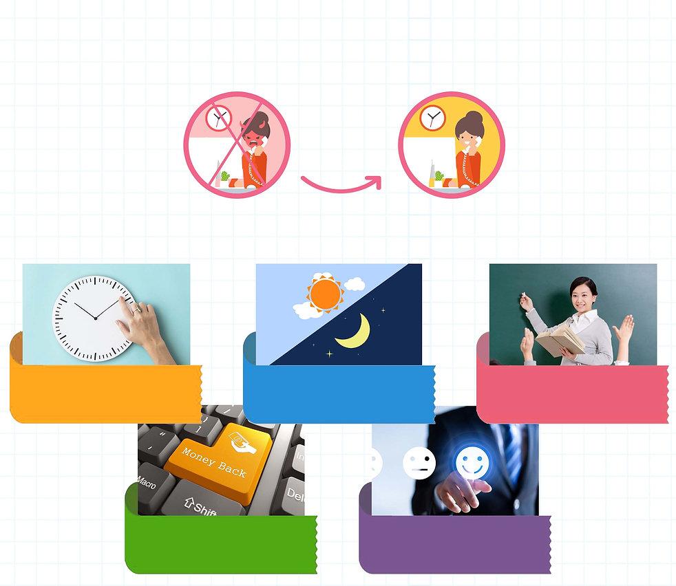 sophia-education-chemistry-tuition-singapore-refund-flexibility