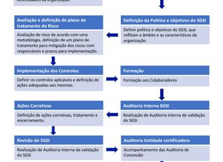 Overview para a implementação e Certificação do SGSI ISO/IEC 27001