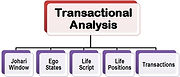Transactional-analysis (1).jpg