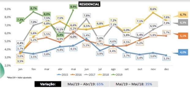 Velocidade de vendas de imóveis residenciais no DF tem melhor desempenho dos últimos quatro anos
