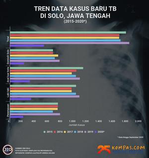 Peningkatan Risiko Tuberkulosis Resistan Obat saat Pandemi COVID-19