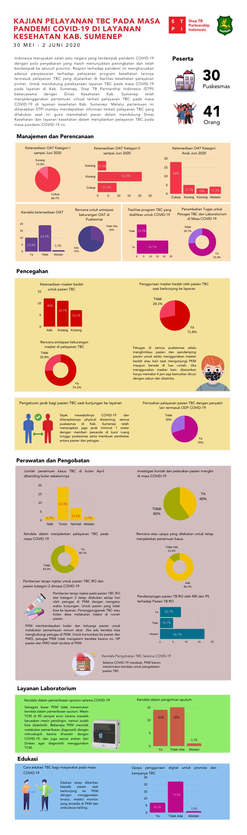 Kajian Pelayanan TBC pada Masa Pandemi COVID-19 di Layanan Kesehatan Kabupaten Sumenep