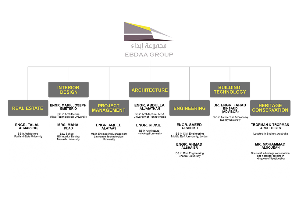 EBDAA ORGANIZATIONAL CHART 2.png